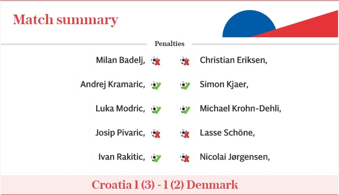 Croatia vs Denmark Shoot out