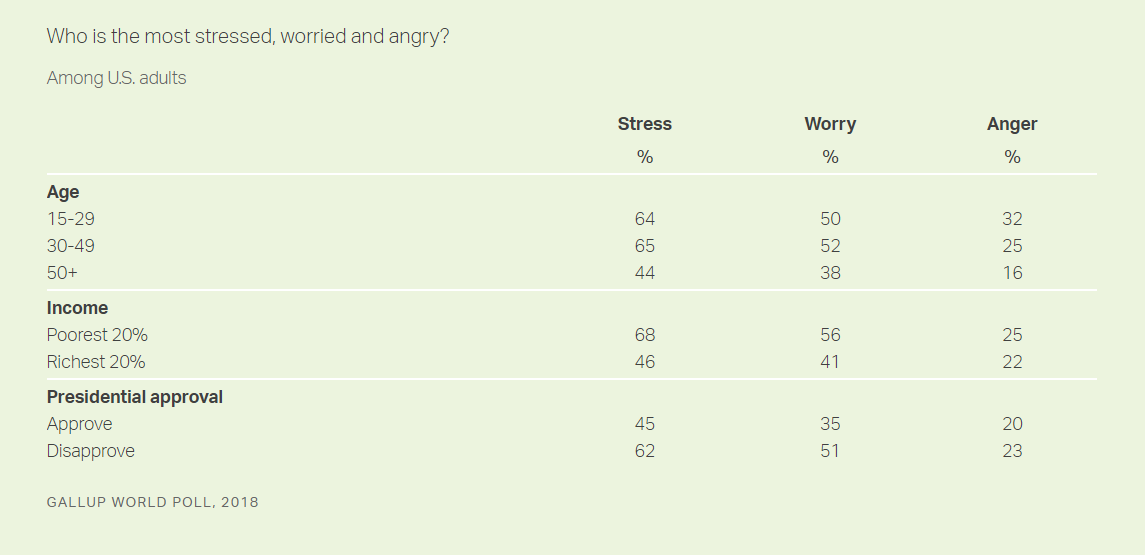 Gallup Poll stressed 2